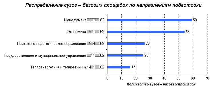 Распределение бюджетных мест и рейтинги вузов